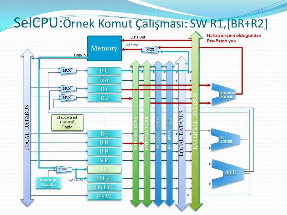 SelCPU:Örnek Komut Çalışması: SW R1,[BR+R2]
